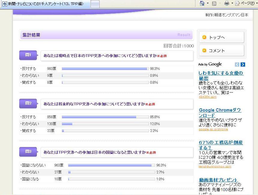 日本のマスコミのアンケートは、信じられるか?